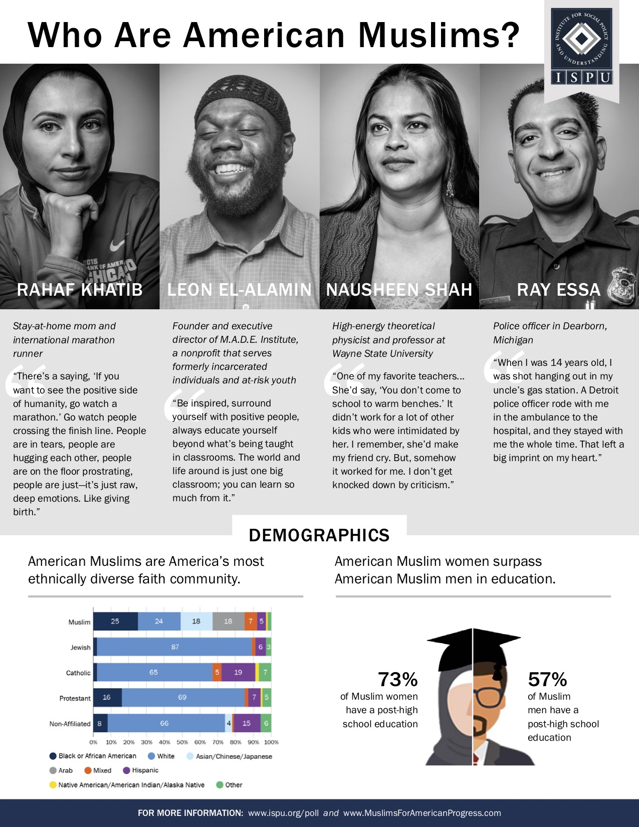 Who Are American Muslims infographic