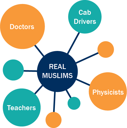 "An atomic-like graphic with the words ""real Muslims"" in the middle, with orbs connected to the center that say ""doctors,"" ""cab drivers,"" ""teachers,"" and ""physicists"""
