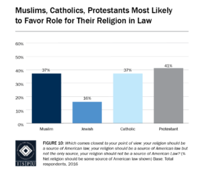 Figure 10: Bar graph showing that Muslims (37%) and Protestants (41%) are the most likely faith groups to favor a role for their religion in law