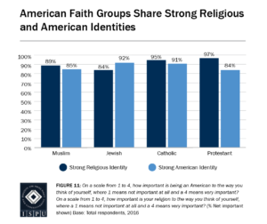 Figure 11: Bar graph showing that American faith groups share strong religious and American identities