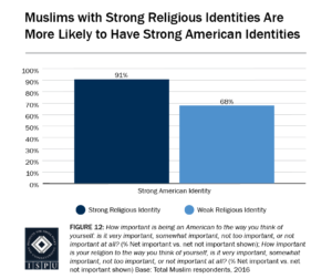 Figure 12: Bar graph showing that Muslims with strong religious identities are more likely to have strong American identities