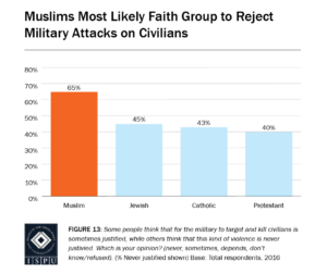 Figure 13: Bar Graph showing that Muslims are the most likely faith group to reject military attacks on civilians