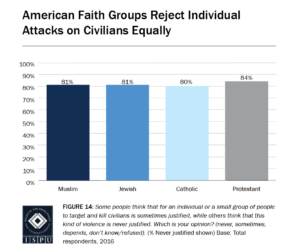 Figure 14: Bar Graph showing that American faith groups reject individual attacks on civilians equally