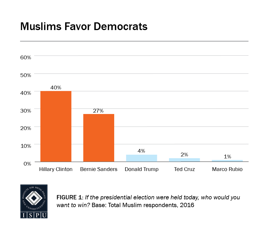 Figure 1: Bar graph showing that Muslims favored Democrats in the 2016 presidential election