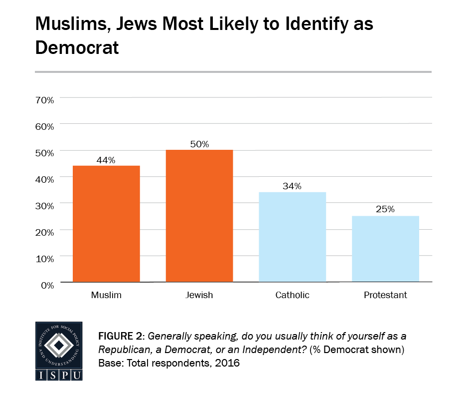 Figure 2: Bar graph showing that Muslims and Jews are most likely to identify as Democrat