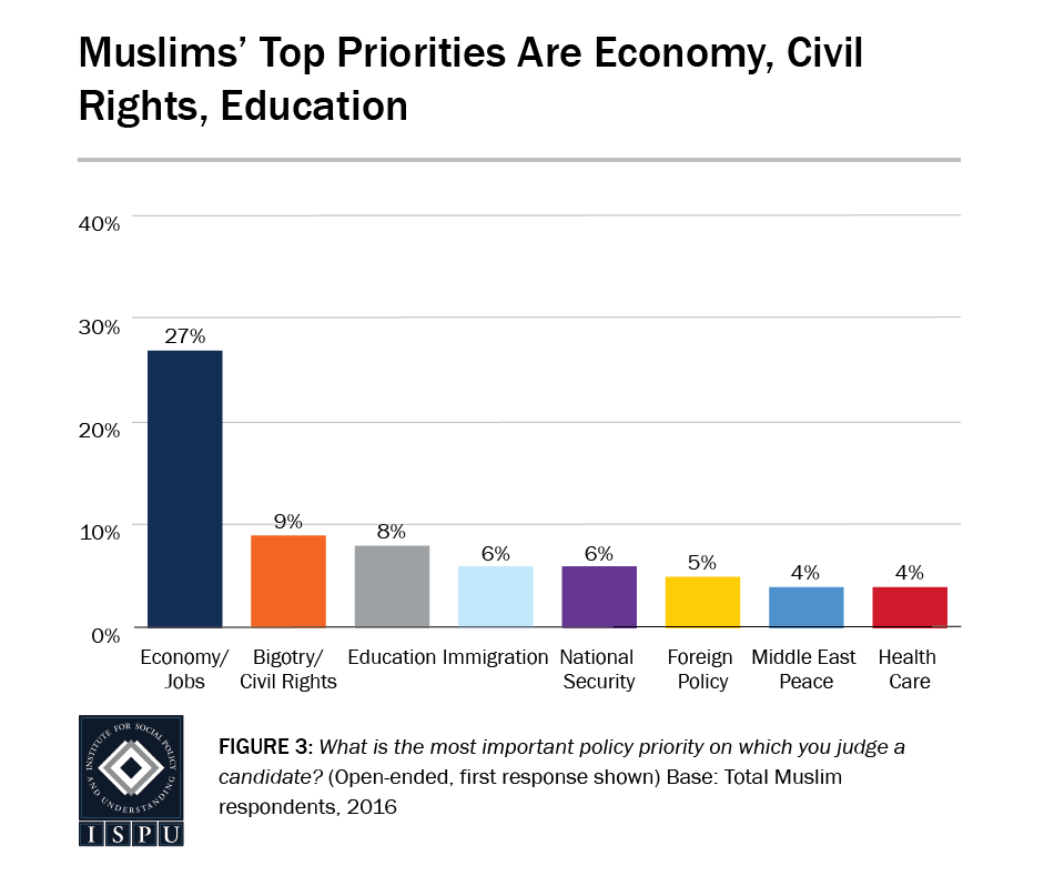 Figure 3: Bar graph showing that Muslims' top policy priorities are economy, civil rights, and education