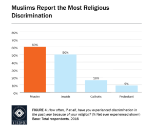 Figure 4: Bar graph showing that of the groups surveyed, Muslims report the most religious discrimination (60% of Muslims surveyed report experiencing some discrimination in the past year)