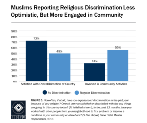 Figure 5: Bar graph showing that Muslims who report religious discrimination are less optimistic, but more engaged in their community