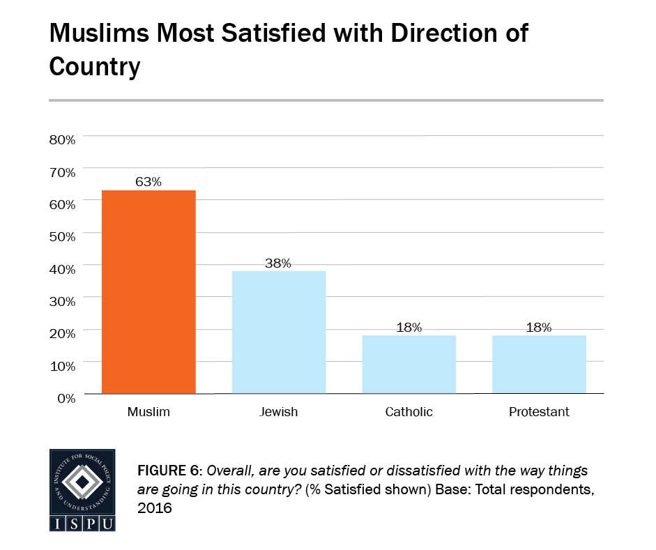Figure 6: Bar graph showing that compared to other faith groups, Muslims are most satisfied with the direction of the country (63%)