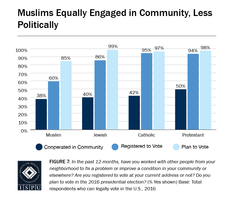 Figure 7: Bar graph showing that compared to other faith groups, Muslims are equally engaged in their communities, but less engaged politically