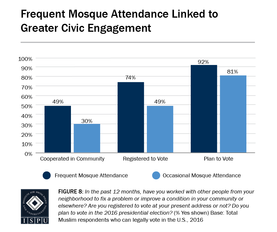 Figure 8: Bar graph showing that, for Muslims, frequent mosque attendance is linked to greater civic engagement