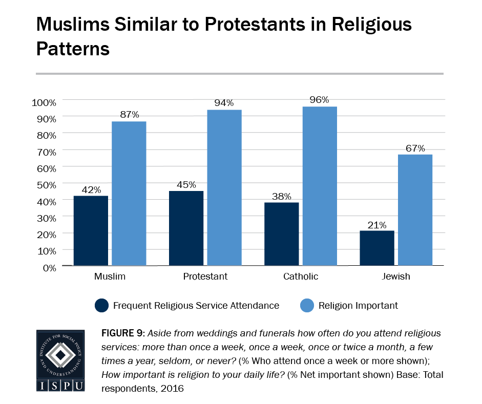 Figure 9: Bar graph showing that Muslims are similar to Protestants in religious patterns (frequency in religious service attendance and importance of religion in daily life)
