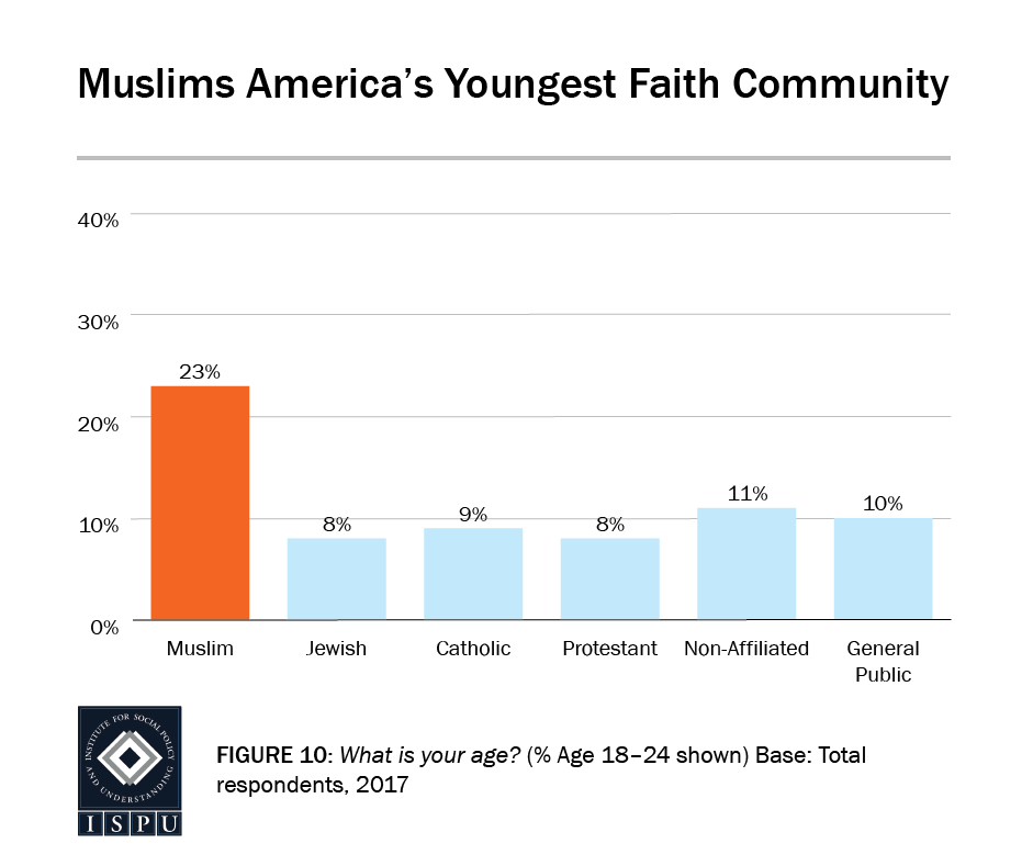 Figure 10: Bar graph showing that Muslims are America's youngest faith community