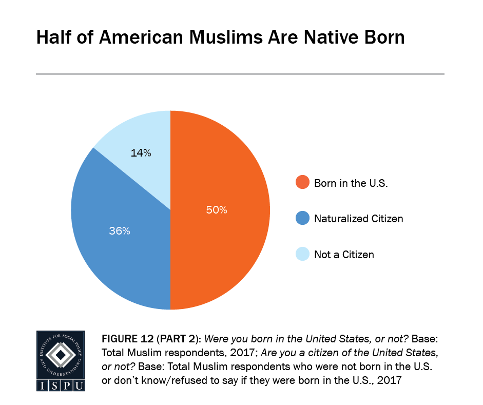 Figure 12, Part 2: Pie graph showing half of American Muslims are native born