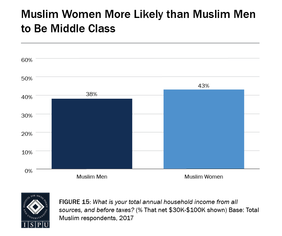 Figure 15: Bar graph showing that Muslim women are more likely than Muslim men to be middle class