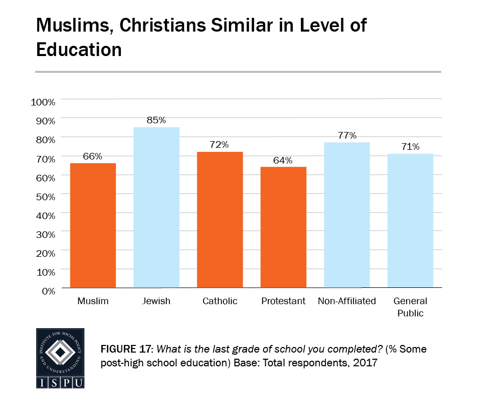 Figure 17: Bar graph showing that Muslim education level similar to Christians