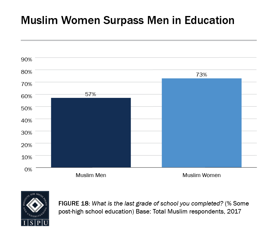 Figure 18: Bar graph showing that Muslim women surpass Muslim men in education