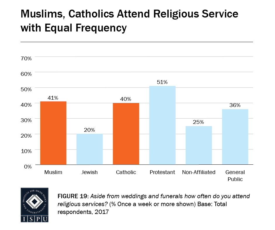 Figure 19: Bar graph showing that Muslims and Catholics attend religious services with equal frequency