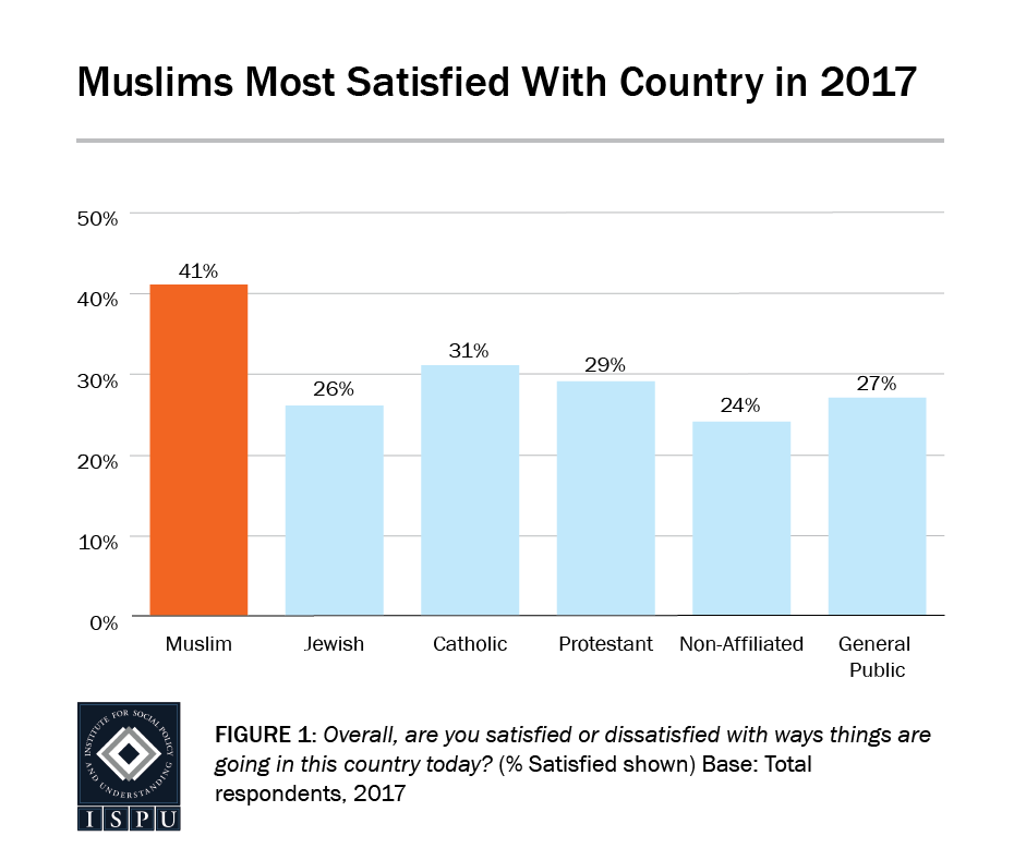 Figure 1: Bar graph showing that of all the faith groups surveyed, Muslims are most satisfied with the country