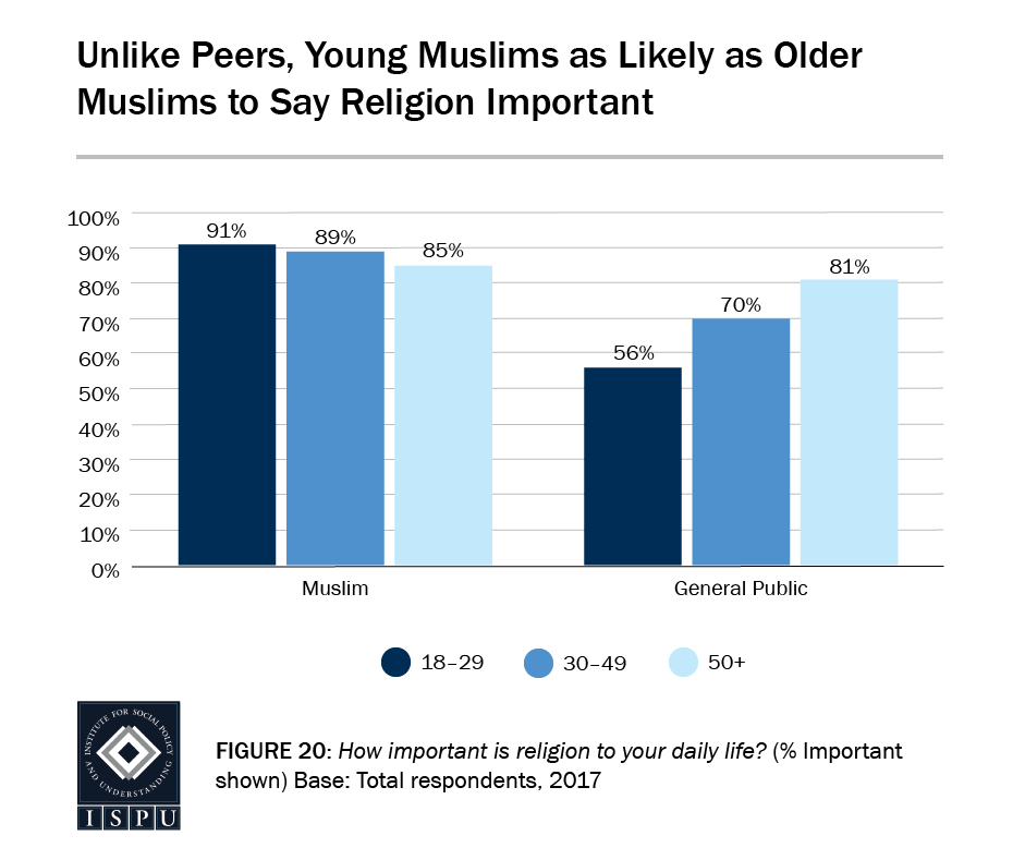 Figure 20: Bar graph showing that, unlike peers, young Muslims are as likely as older Muslims to say religion is important