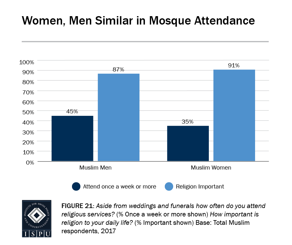 Figure 21: Bar graph showing that Muslim women and men have similar mosque attendance