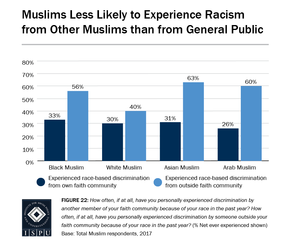 Figure 22: Bar graph showing that Muslims are less likely to experience racism from other Muslims than from the general public
