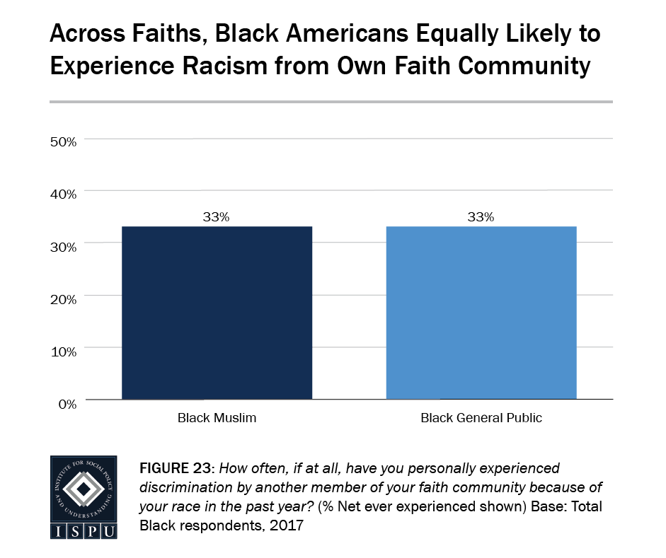 Figure 23: Bar graph showing that, across faiths, Black Americans are equally likely to experience racism from their own faith community