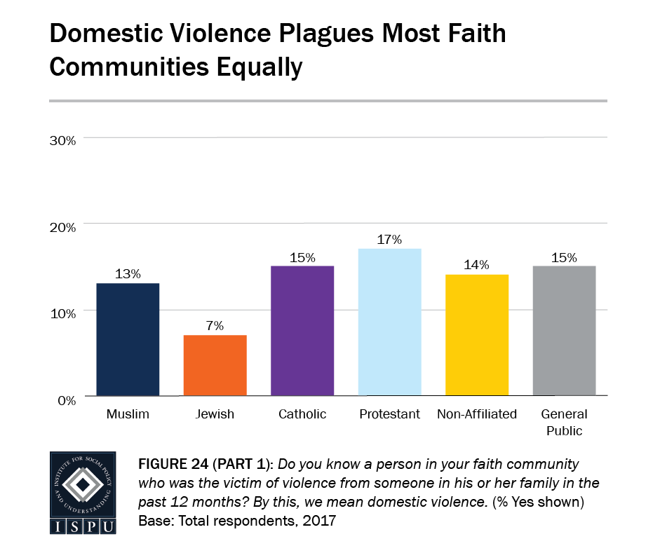 Figure 24, Part 1: Bar graph showing that domestic violence plagues most faith communities equally