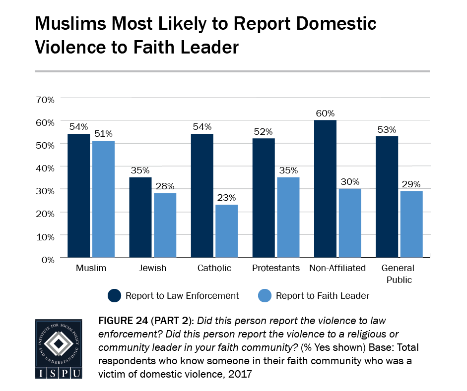 Figure 24, Part 2: Muslims are most likely to report violence to their faith leader
