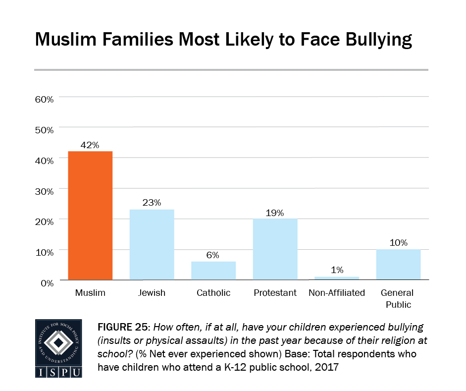 Figure 25: Bar graph showing that Muslim families are the most likely to face bullying