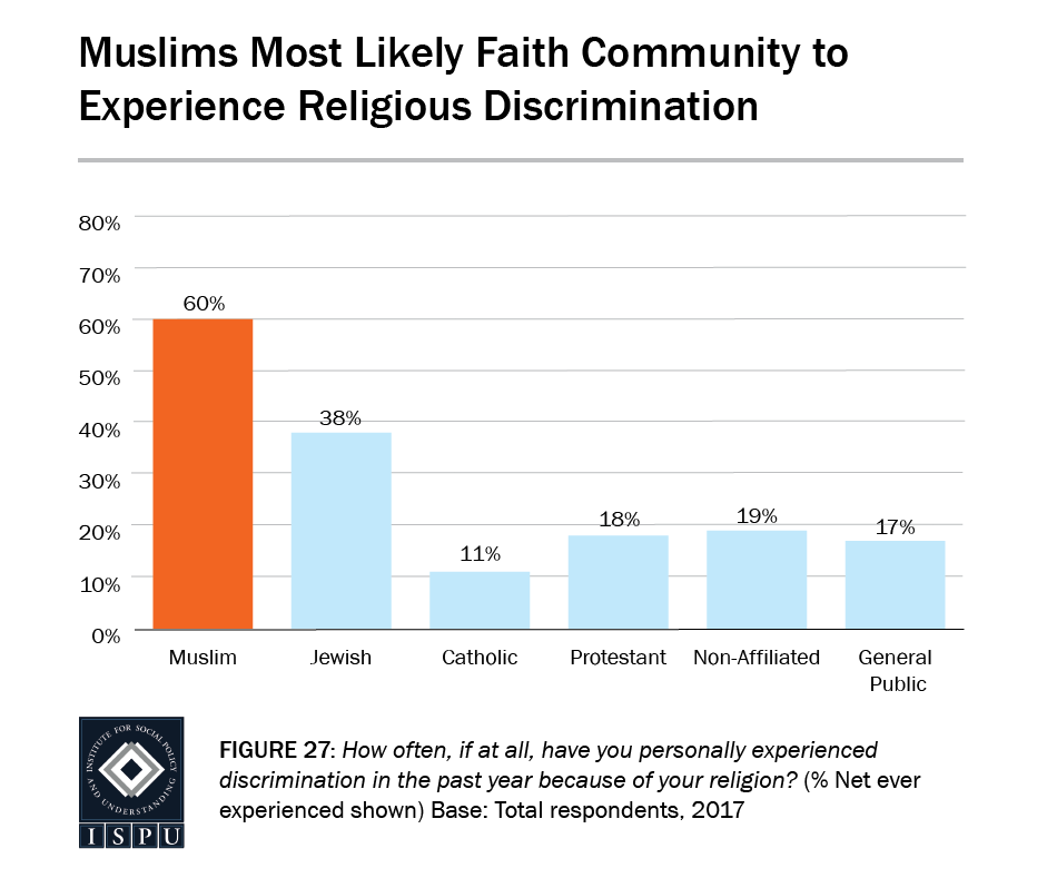 Figure 27: Bar graph showing that Muslims are the most likely faith community to experience religious discrimination