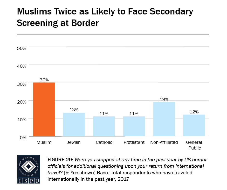 Figure 29: Bar graph showing that Muslims are twice as likely as other faith groups to face secondary screening at the U.S. border