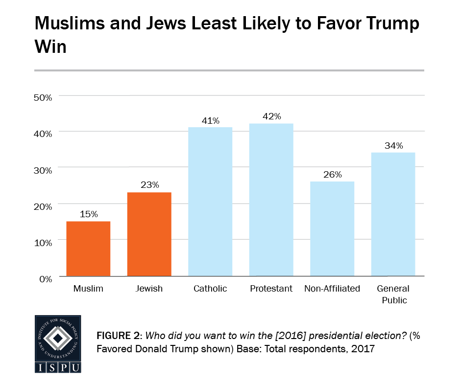 Figure 2: Bar graph showing that, of all the religious groups surveyed, Muslims and Jews were the least likely to favor a Trump presidential win