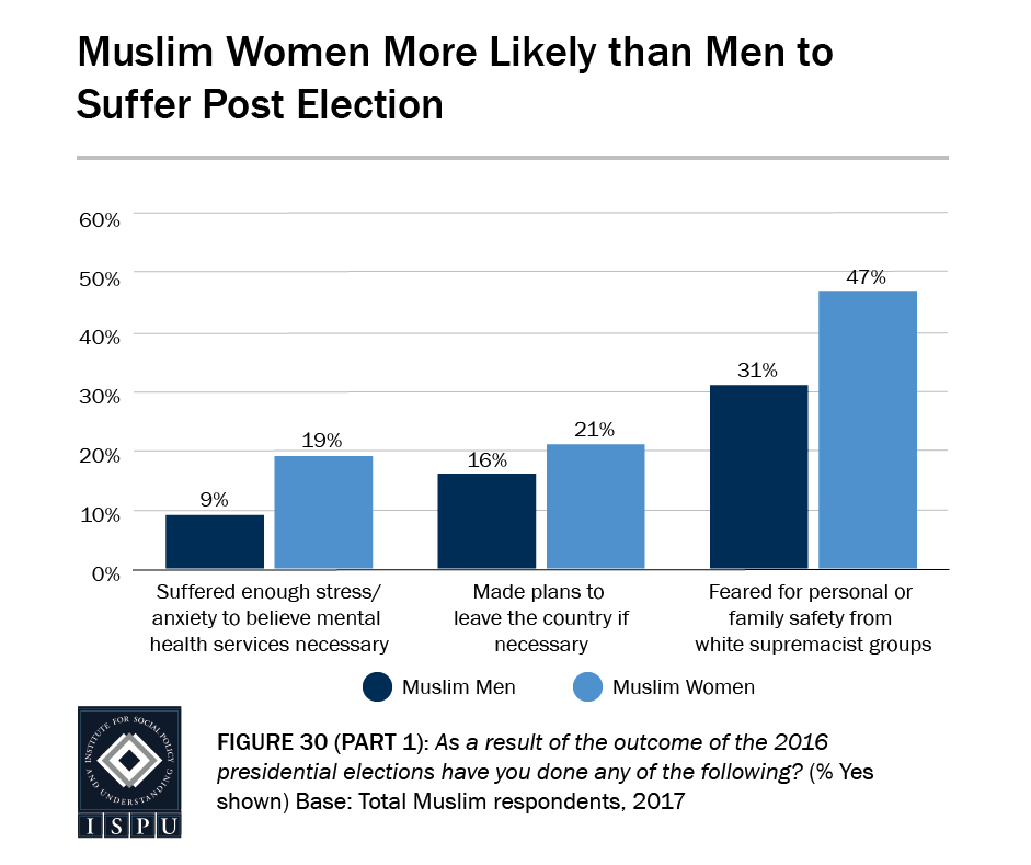 Figure 30, Part 1: Bar graph showing that Muslim women are more likely than Muslim men to suffer post election