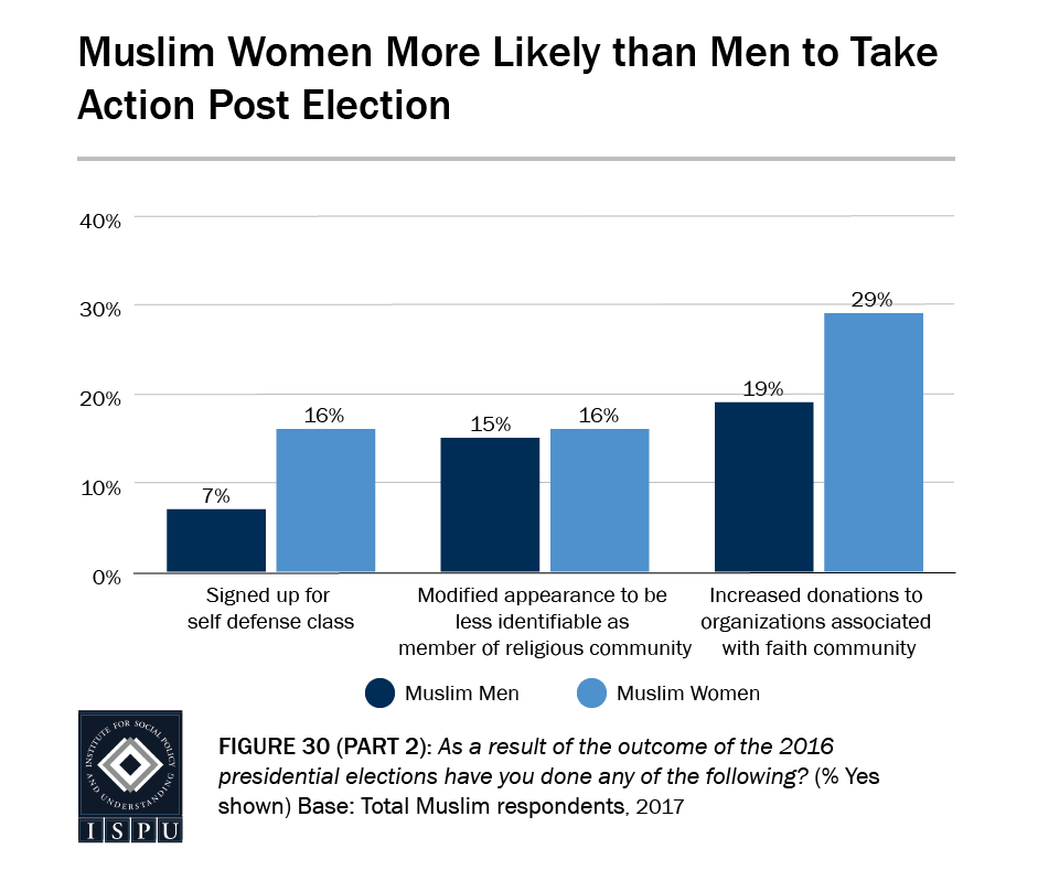 Figure 30, Part 2: Bar graph showing that Muslim women are more likely than Muslim men to take action post election
