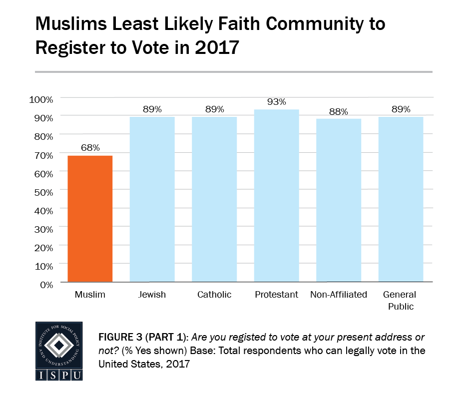 Figure 3, Part 1: Bar graph showing Muslims are the least likely faith community to register to vote in 2017
