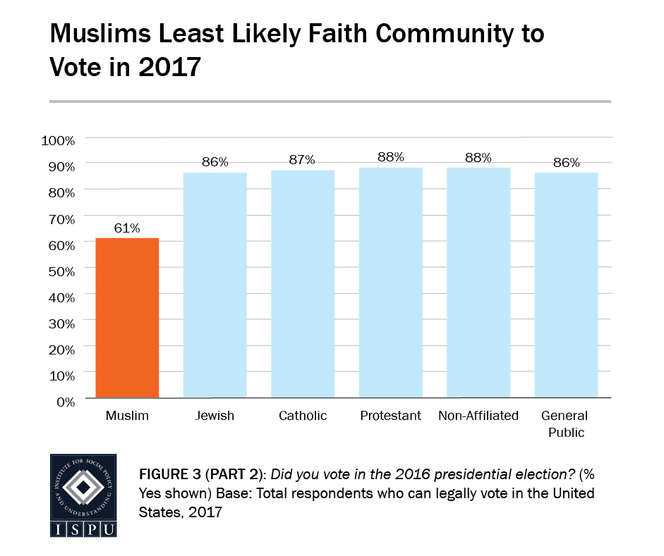 Figure 3, Part 2: Bar graph showing that Muslims are the least likely faith community to vote in 2017