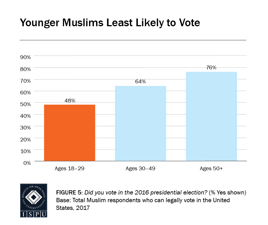 Figure 5: A bar graph showing that younger Muslims are less likely to vote than their older counterparts