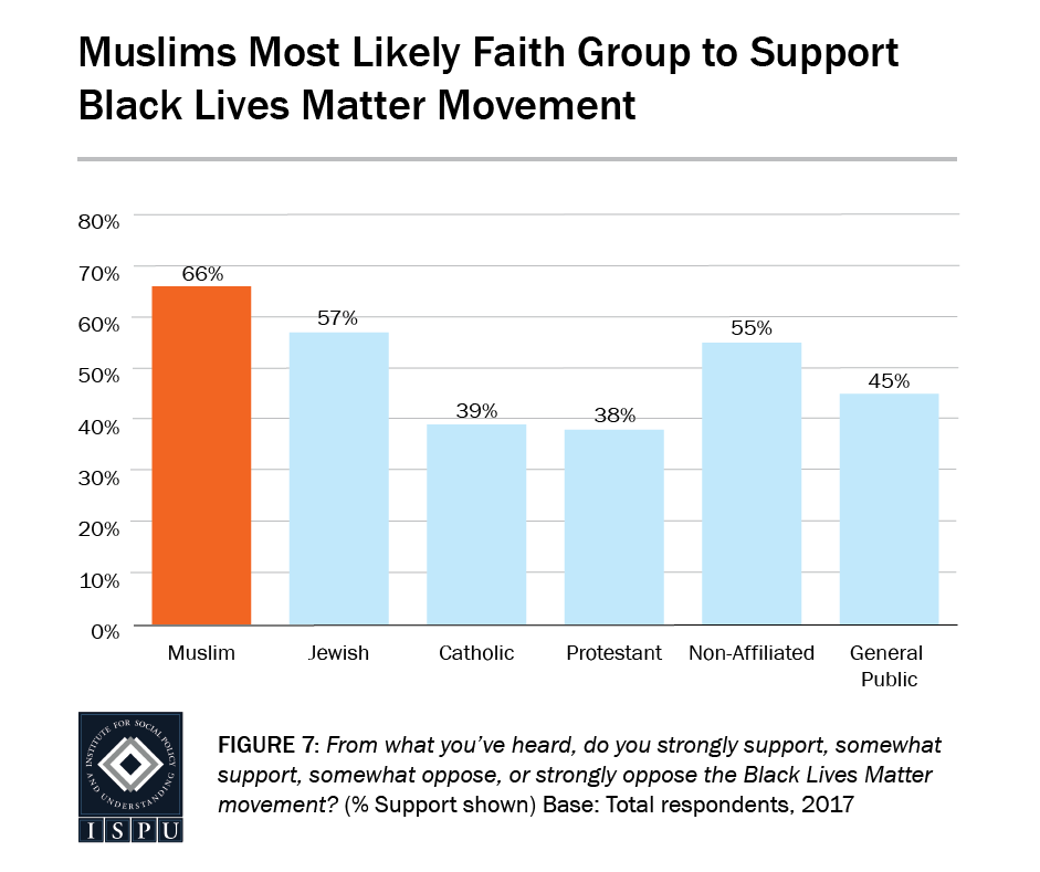 Figure 7: Bar graph showing that Muslims are the most likely faith group to support the Black Lives Matter Movement