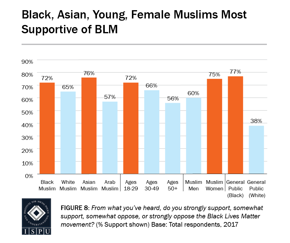 Figure 8: Bar graph showing Black, Asian, and young Muslims are the most supportive of the Black Lives Movement