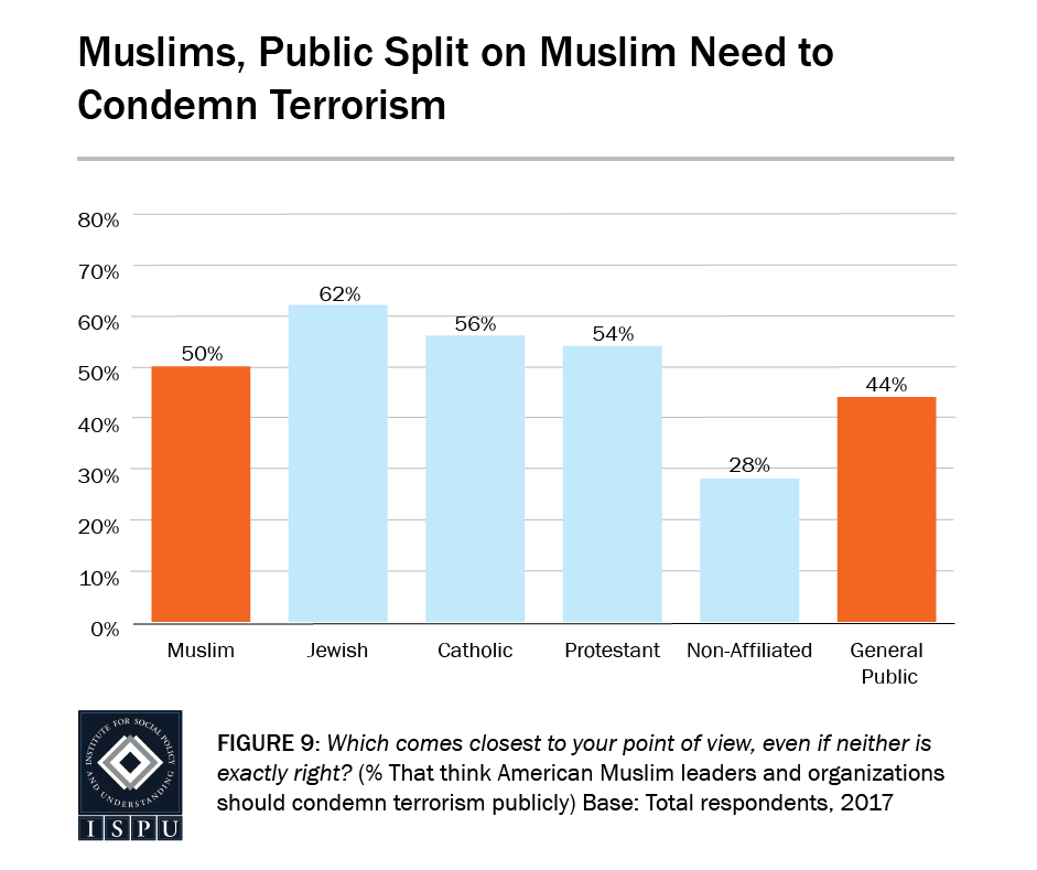 Figure 9: Bar graph showing that Muslims and the general public are split on Muslim need to condemn terrorism