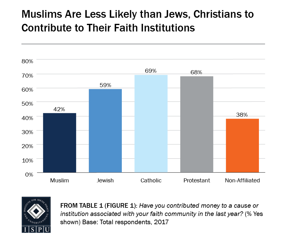 From Table 1 (Figure 1): Bar graph showing that Muslims are less likely than Jews and Christians to contribute to their faith institutions