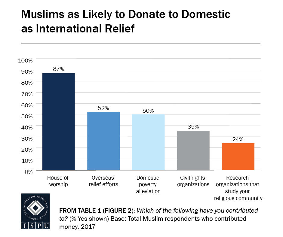 From Table 1 (Figure 2): Bar graph showing that Muslims are as likely to donate to domestic as international relief