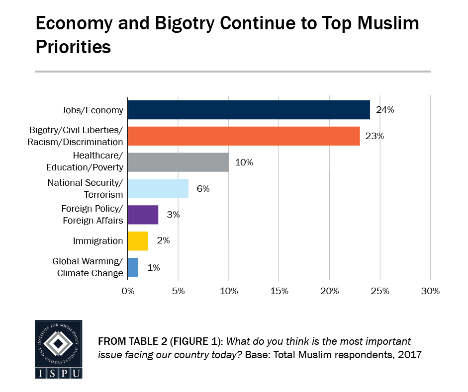 From Table 2 (Figure 1): Bar graph showing that economy and bigotry continue to top Muslim priorities