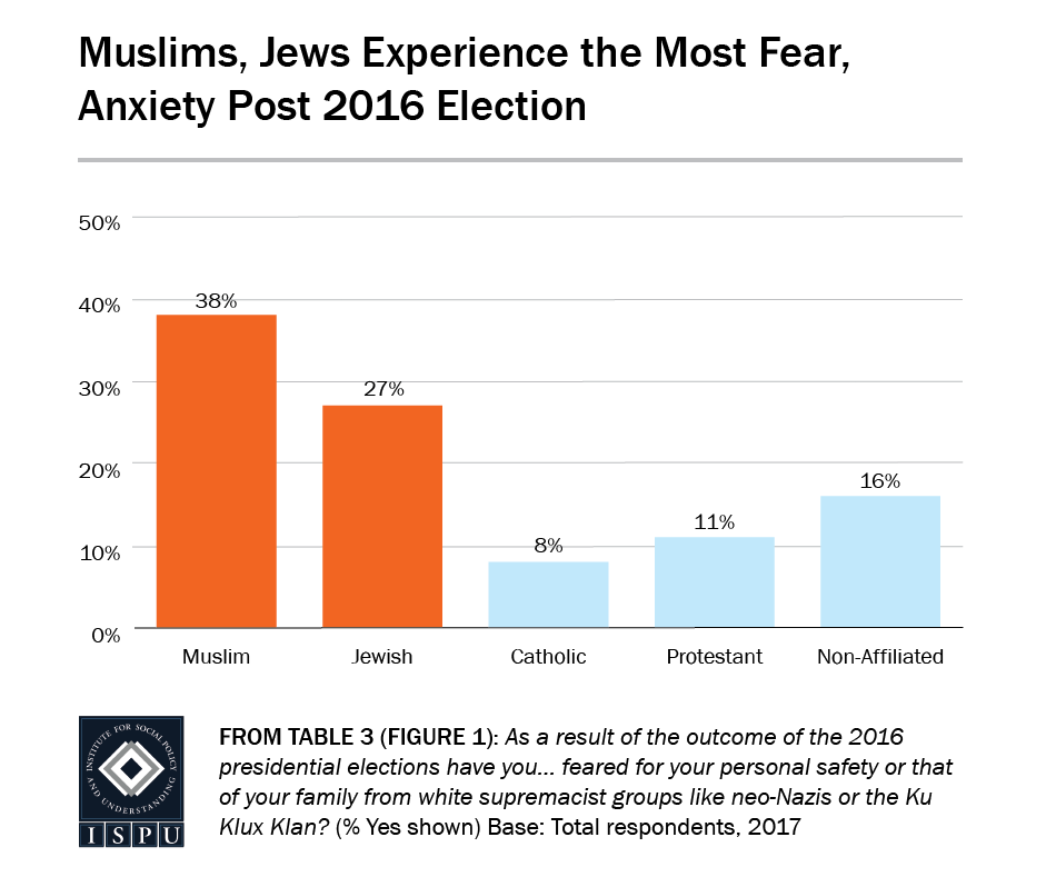 From Table 3 (Figure 1): Bar graph showing that Muslims and Jews experience the most fear and anxiety post 2016 election