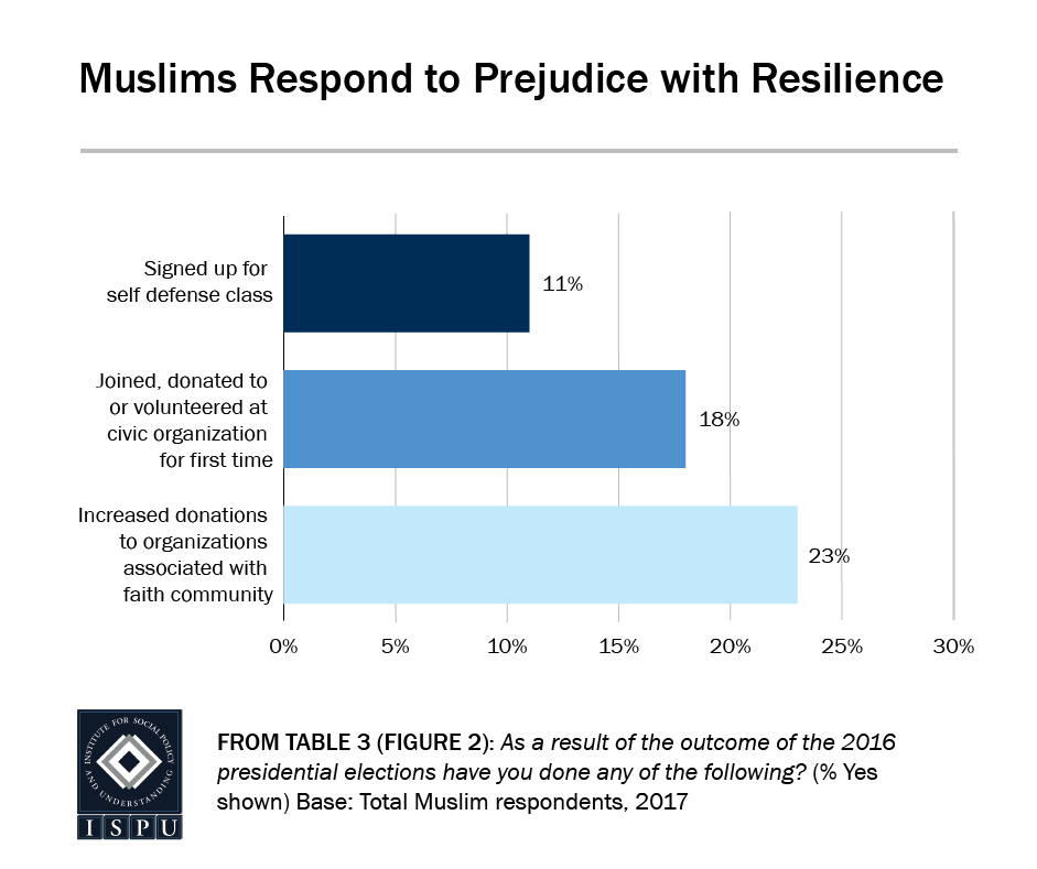 From Table 3 (Figure 2): A bar graph showing that Muslims respond to prejudice with resilience