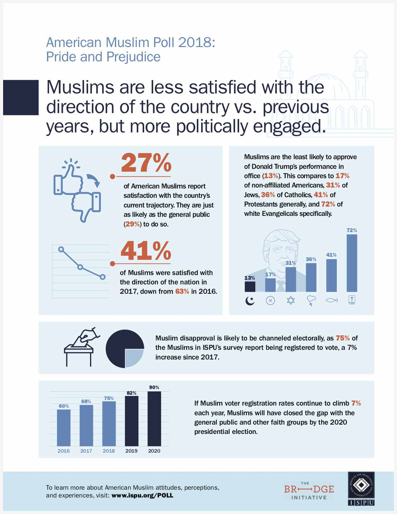 Muslims are less satisfied with the direction of the country vs previous years, but more politically engaged graphic