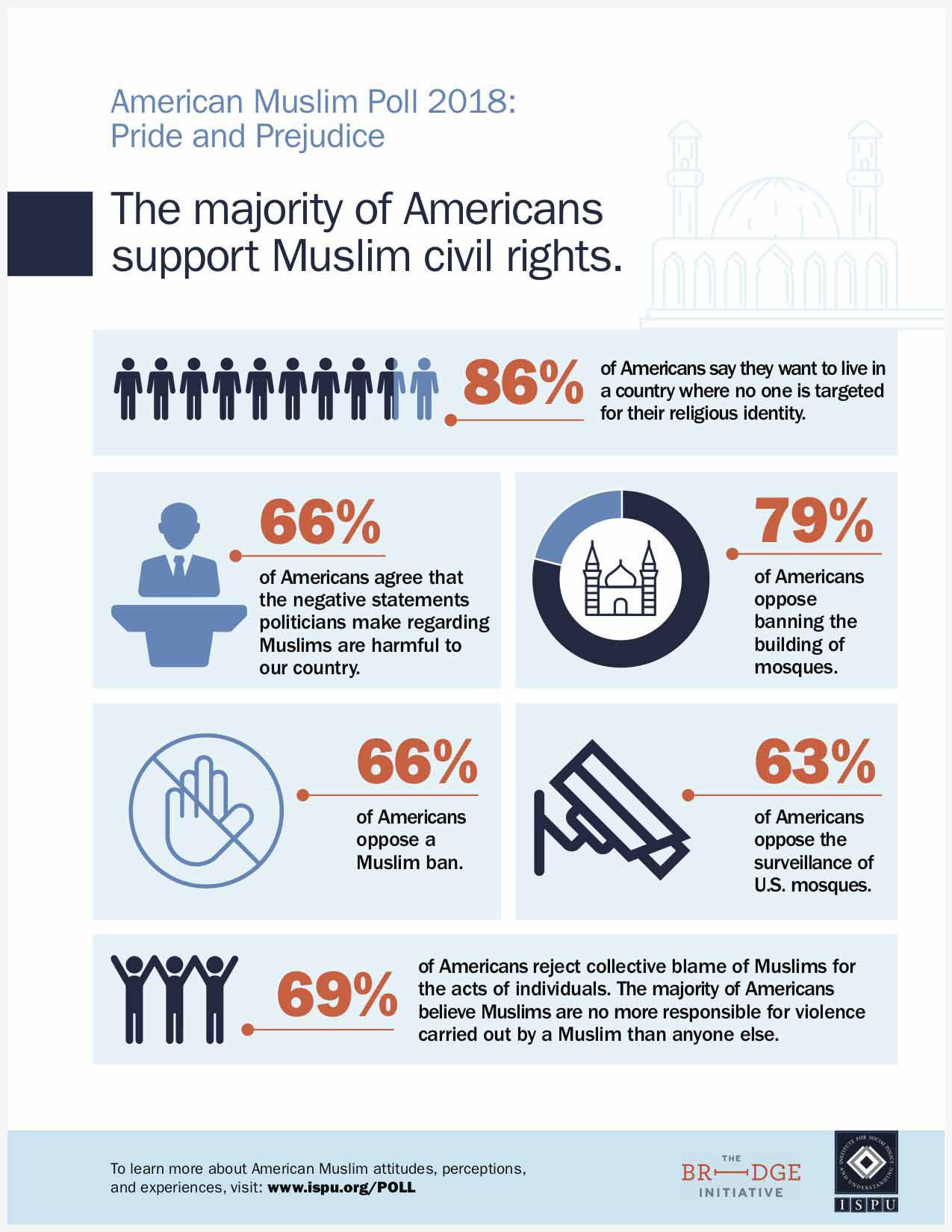 The majority of Americans support Muslim civil rights infographic