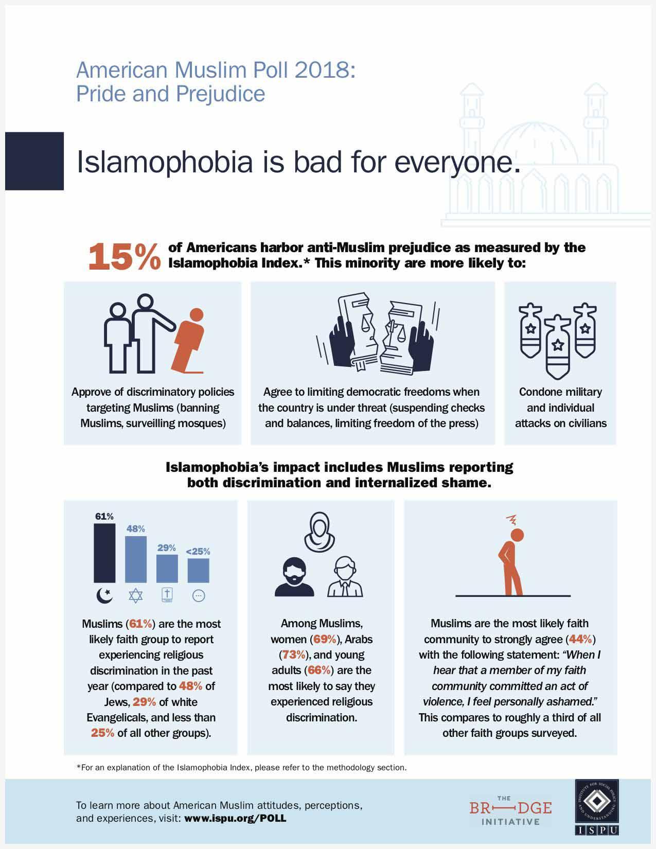Islamophobia is bad for everyone infographic