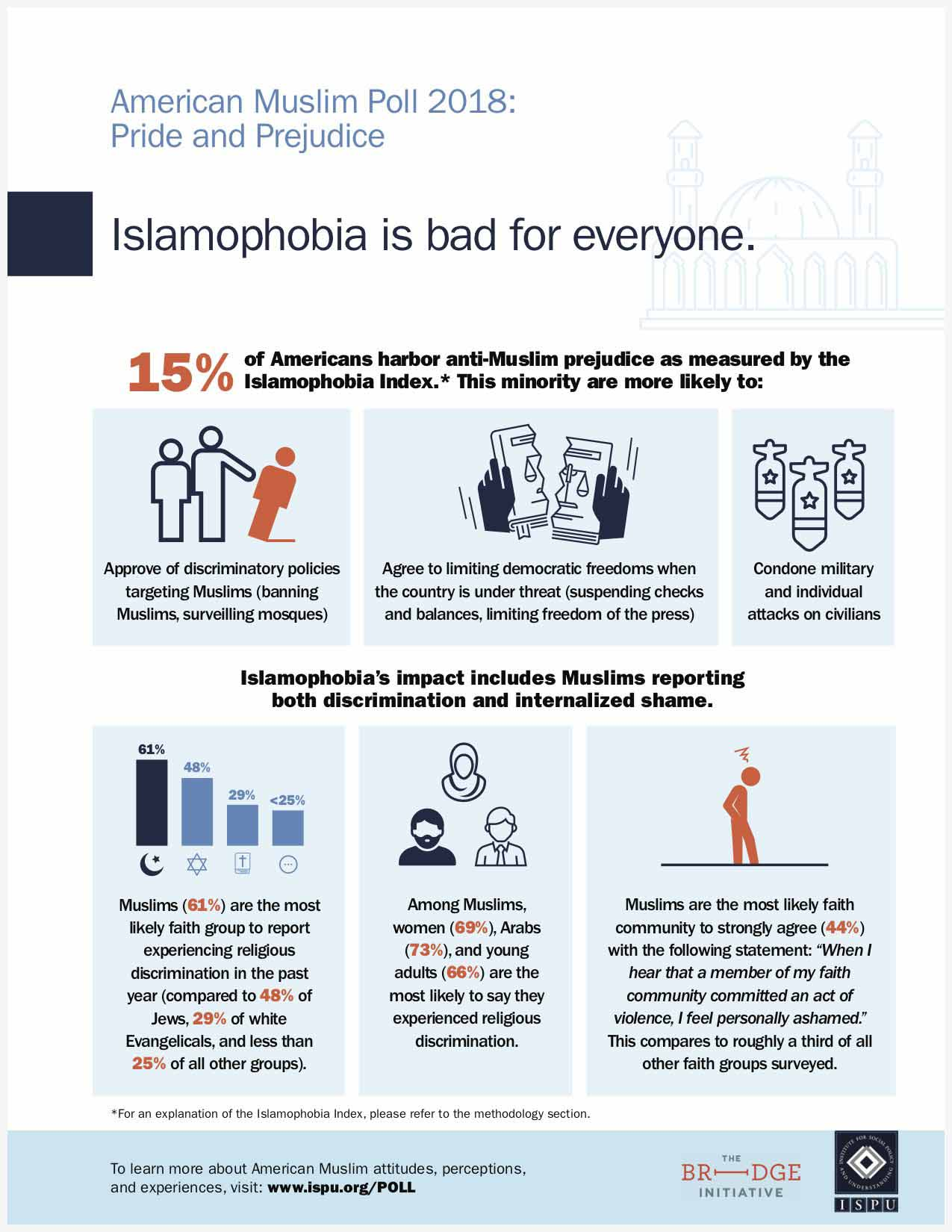 Islamophobia is bad for everyone infographic